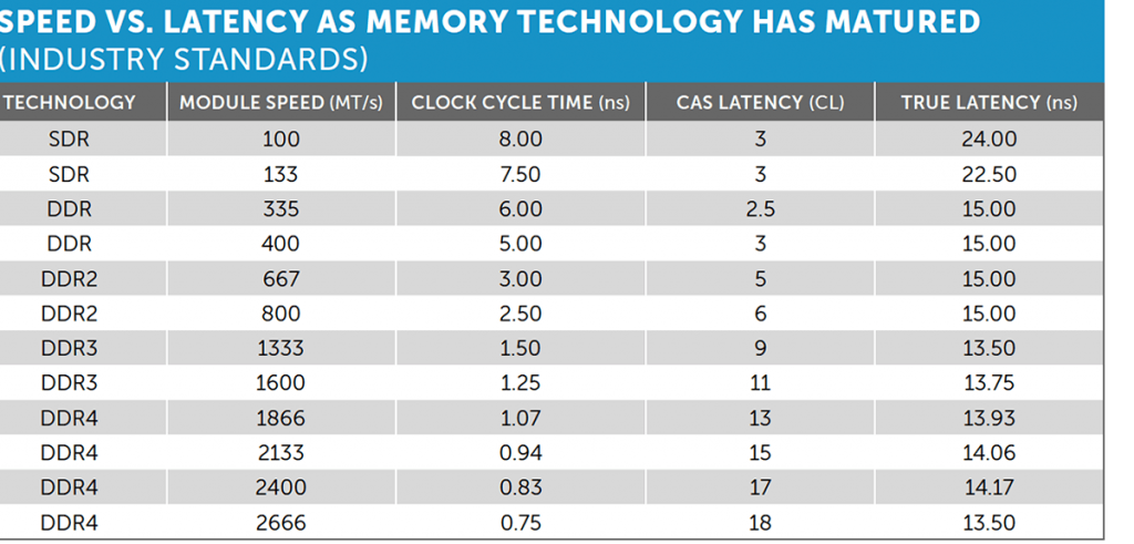 Table about RAM Speed vs latency