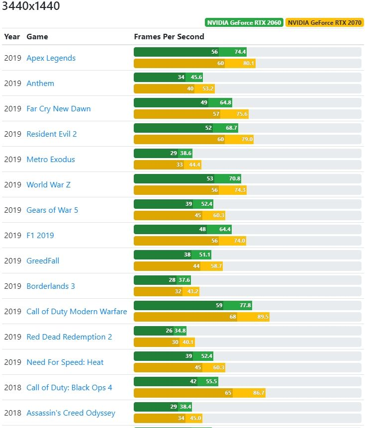 Benchmark Comparison between RTX 2060 and RTX 2070 Part 3