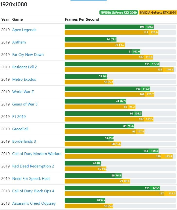 Benchmark Comparison between RTX 2060 and RTX 2070