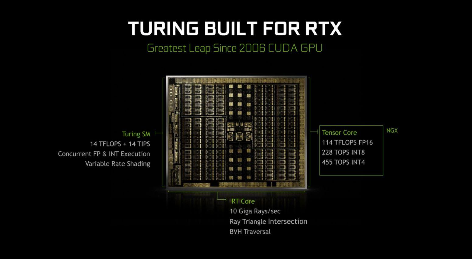 GPU Architecture in depth