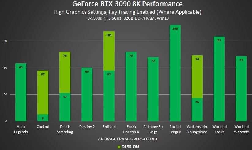 RTX 3090 8K Performance stats