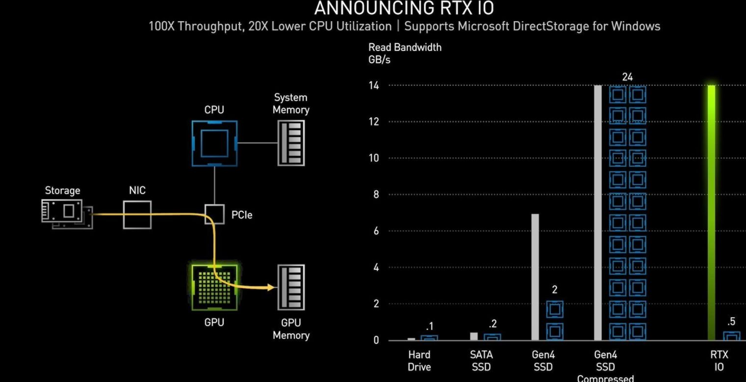 RTX IO tech benchmarks