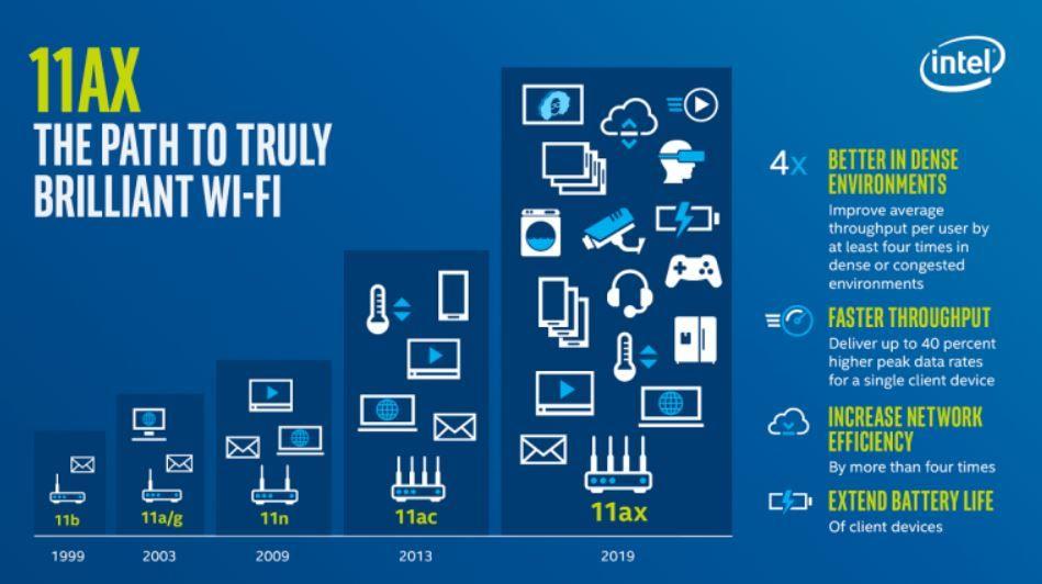 Evolution of wireless standards