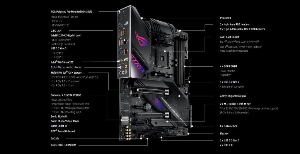 ROG Strix X570-E Gaming Mobo Features