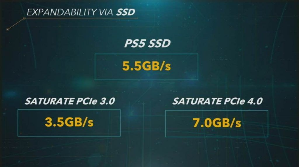 Image of PS5 SSD Speeds on charts