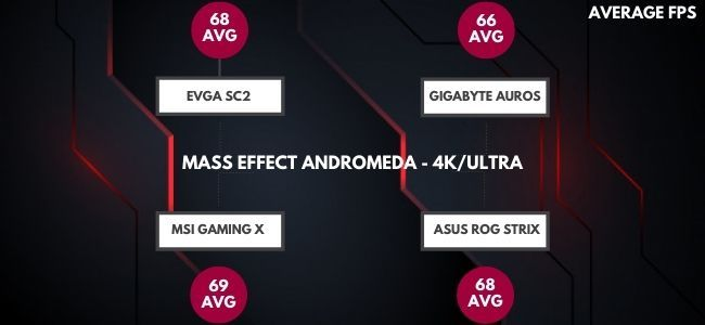 Mass Effect Andromeda Running at 4k ultra on GTX 1080ti
