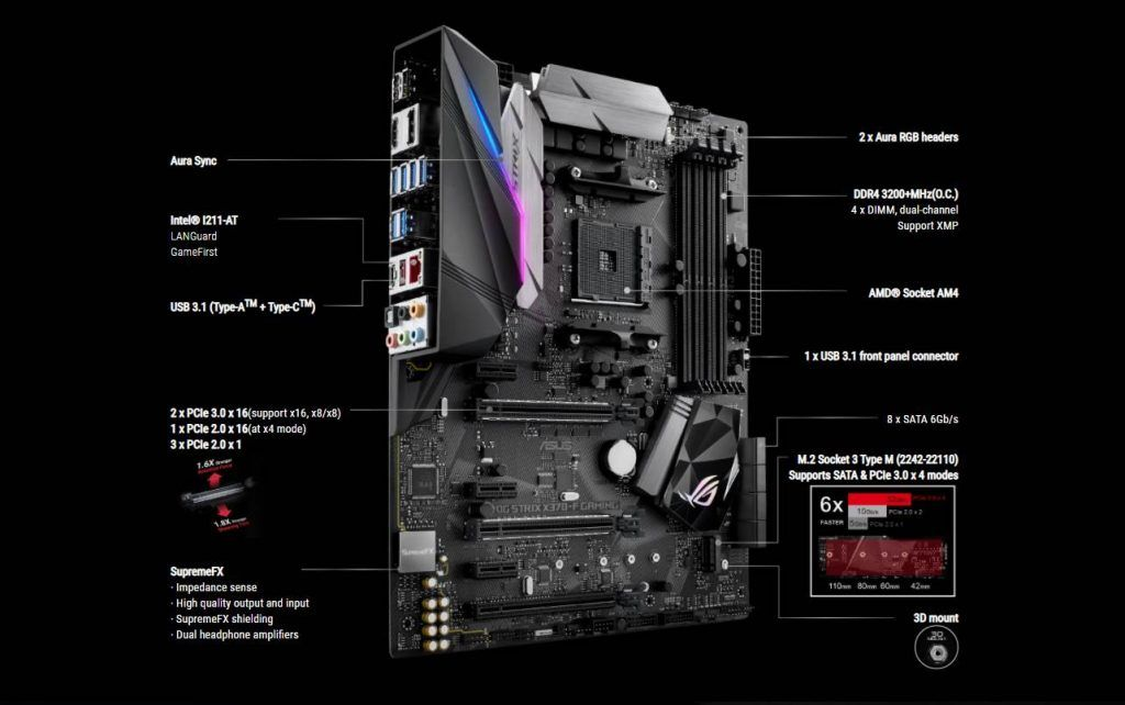 CGI of ASUS x370 Motherboard Ports Details