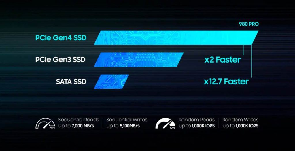 Image of showing how fast is the PCie Gen 4 Nvme SSD