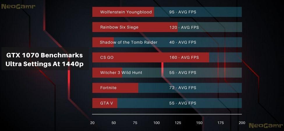 Benchmarks of Nvidia GTX 1070 Running at 2k Ultra Settings
