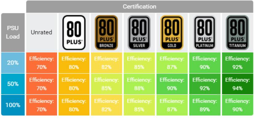 Power Supply Certification Explained