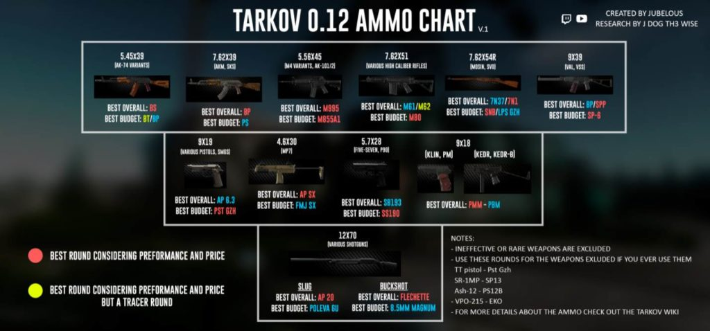 Ammo Chart in EFT