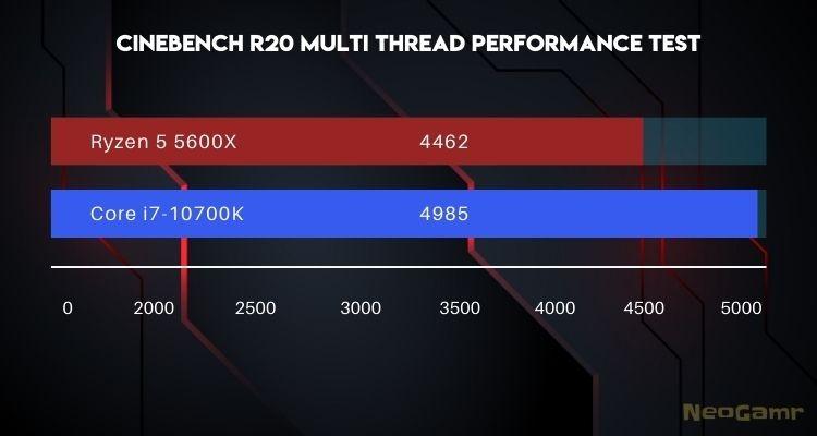 Cinebench r20 Multi thread Performance test