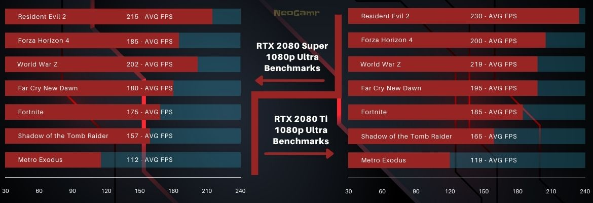 Image of 2080 super and 2080 ti 1080p Ultra benchmarks