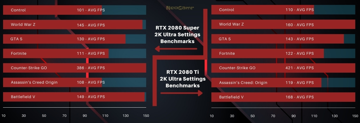 Image of 2080 super and 2080 ti 2k Ultra benchmarks