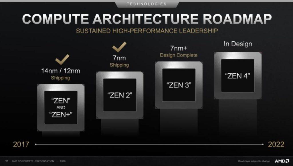 Image of Ryzen CPUs Evolution
