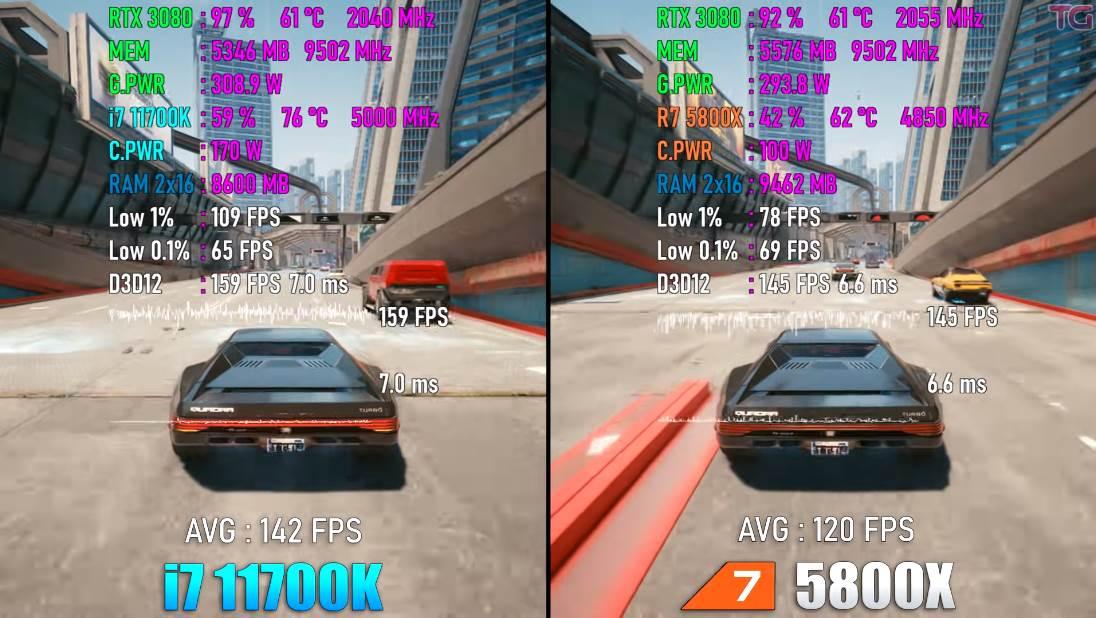 Ryzen 7 vs i7 Cyberpunk benchmark