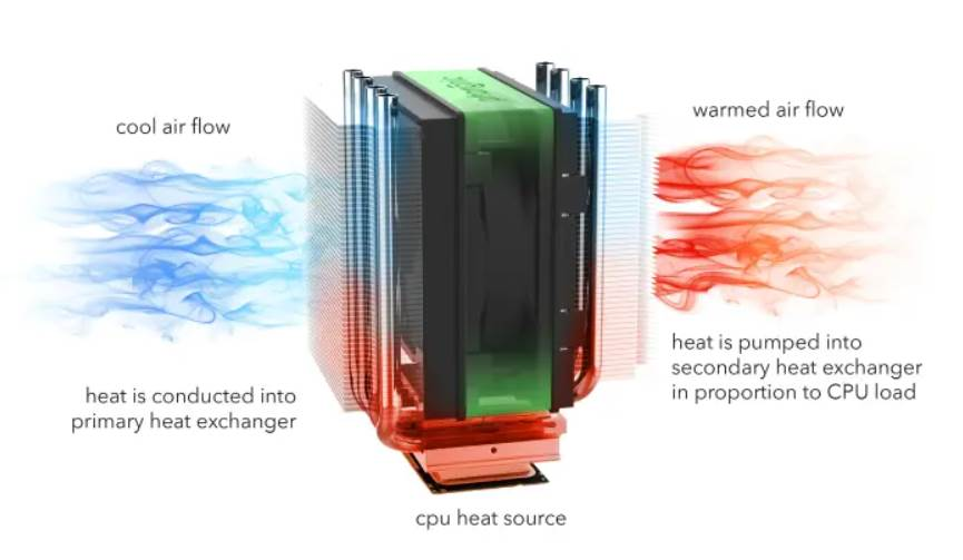 image of how air cpu coolers work